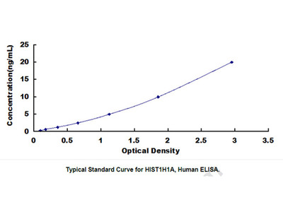 ELISA Kit for Histone Cluster 1, H1a (HIST1H1A)