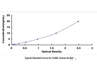ELISA Kit for Calcium Sensing Receptor (CASR)