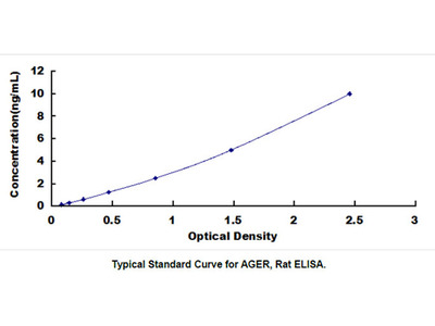 ELISA Kit for Advanced Glycosylation End Product Specific Receptor (AGER)