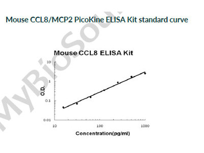 Mouse CCL8/MCP2 PicoKine ELISA Kit