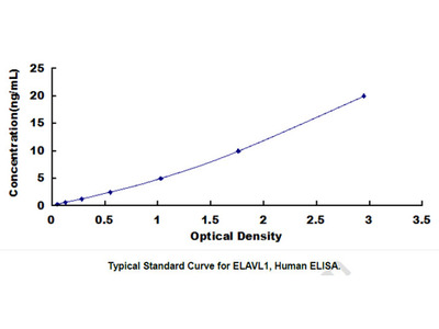 ELISA Kit for ELAV Like Protein 1 (ELAVL1)