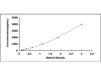 ELISA Kit for Farnesyl Diphosphate Synthase (FDPS)