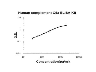 Human complement C5a PicoKine ELISA Kit