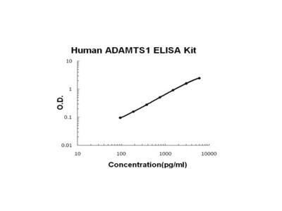 Human ADAMTS1 PicoKine ELISA Kit