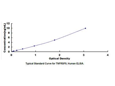 ELISA Kit for Tumor Necrosis Factor Receptor Superfamily, Member 9 (TNFRSF9)