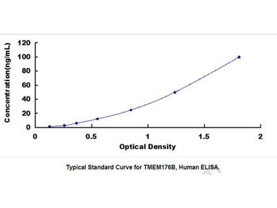 ELISA Kit for Transmembrane Protein 176B (TMEM176B)