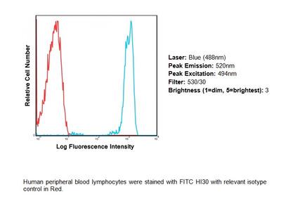 CD45 FITC Monoclonal Antibody (Clone HI30)