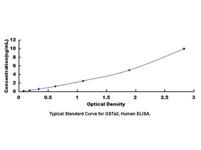 ELISA Kit for Glutathione S Transferase Alpha 3 (GSTa3)