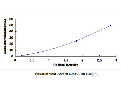 ELISA Kit for Adrenergic Receptor Alpha 1A (ADRa1A)