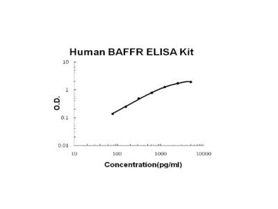 Human TNFRSF13C/BAFFR PicoKine ELISA Kit