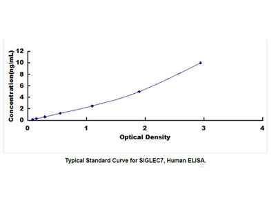 ELISA Kit for Sialic Acid Binding Ig Like Lectin 7 (SIGLEC7)