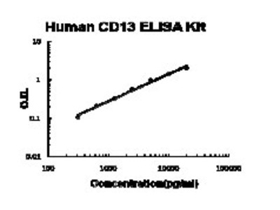 Human CD13/Aminopeptidase N PicoKine ELISA Kit