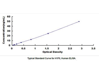ELISA Kit for H1 Histone Family, Member 0 (H1F0)