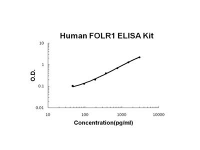 Human FOLR1 PicoKine ELISA Kit