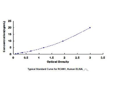 ELISA Kit for Regulator Of Calcineurin 1 (RCAN1)