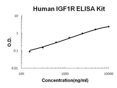 Human IGF1R PicoKine ELISA Kit
