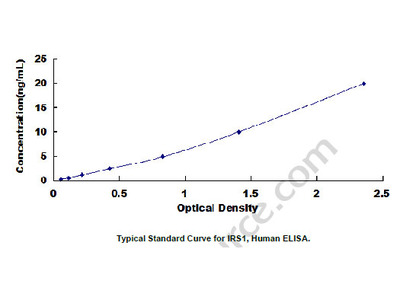 ELISA Kit for Insulin Receptor Substrate 1 (IRS1)