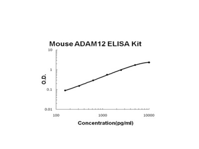 Mouse ADAM12 PicoKine ELISA Kit