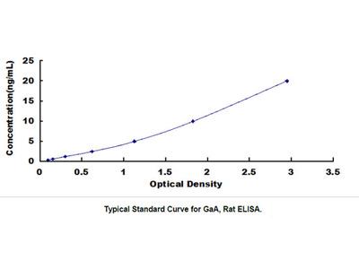 ELISA Kit for Glucosidase Alpha, Acid (GaA)