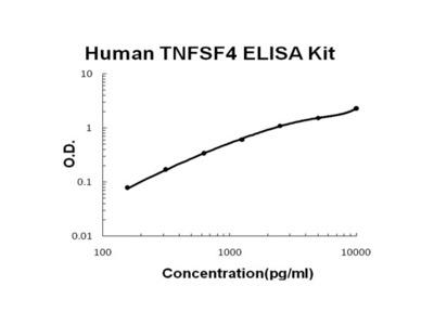 Human TNFSF4/OX40L PicoKine ELISA Kit
