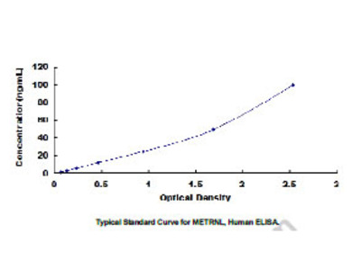 ELISA Kit for Meteorin Like Protein (METRNL)