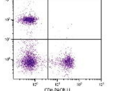 Mouse Anti-CD8 Antibody (PE/Texas Red)