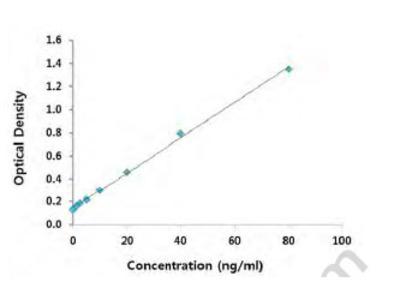 Lysyl-tRNA Synthetase (KRS) ELISA
