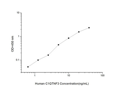 Human C1QTNF3(C1q and Tumor Necrosis Factor Related Protein 3) ELISA Kit