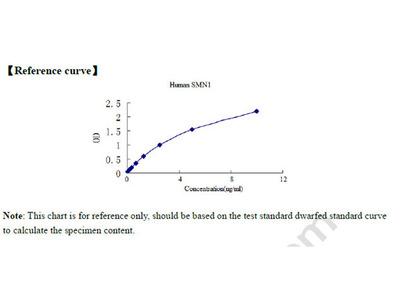 Human Survival motor neuron protein, SMN1 ELISA Kit