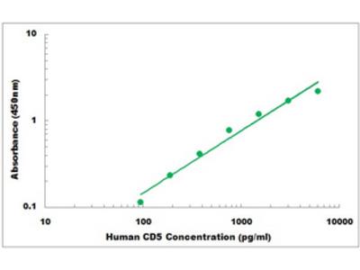 Human CD5 ELISA Kit