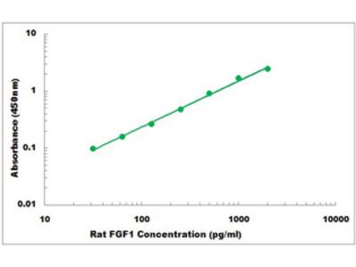 Rat FGF1 ELISA Kit