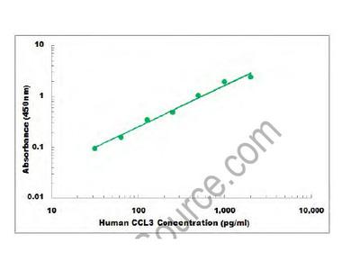 Human CCL3 ELISA Kit