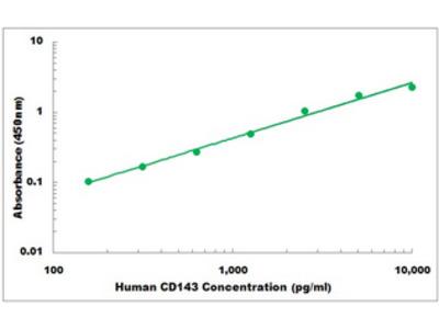 Human CD143 ELISA Kit