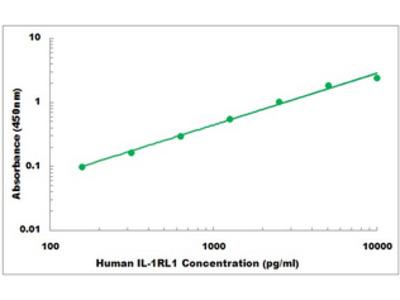 Human IL-1RL1 ELISA Kit