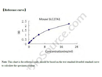 Mouse Long-chain fatty acid transport protein 1, SLC27A1 ELISA Kit