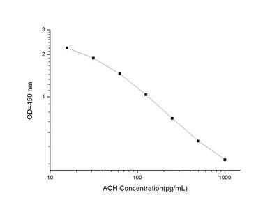 ACH(Acetylcholine)ELISA Kit