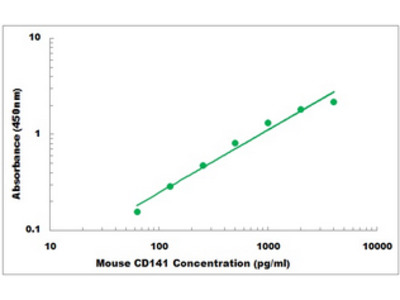 Mouse CD141 ELISA Kit