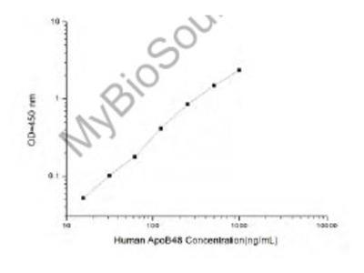 Human ApoB48 (Apolipoprotein B48) ELISA Kit