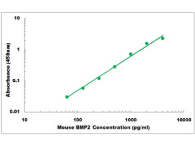 Mouse BMP2 ELISA Kit