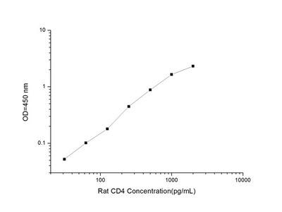 Rat CD4(Cluster of Differentiation 4)ELISA Kit