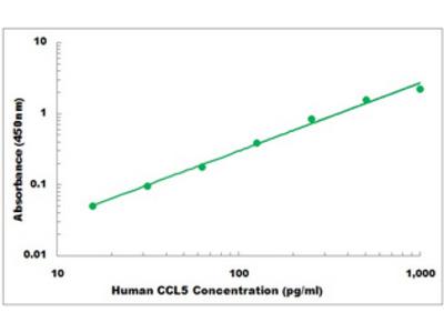 Human CCL5 ELISA Kit
