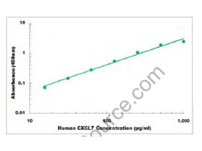Human CXCL7 ELISA Kit