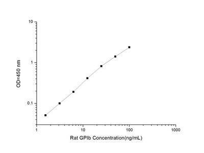 Rat GPIb (Platelet Membrane Glycoprotein Ib) ELISA Kit