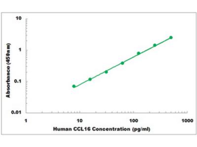Human CCL16 ELISA Kit