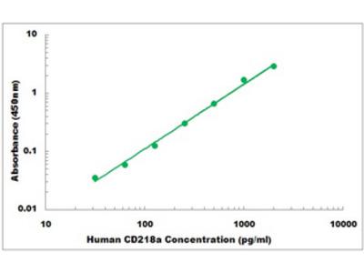 Human CD218a ELISA Kit