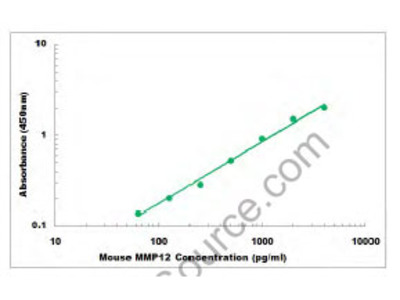 Mouse MMP12 ELISA Kit