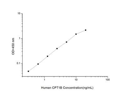 Human CPT1B (Carnitine Palmitoyltransferase 1B, Muscle) ELISA Kit