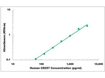 Human CD257 ELISA Kit
