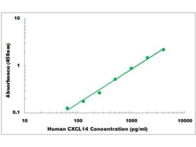 Human CXCL14 ELISA Kit