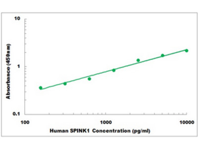 Human SPINK1 ELISA Kit